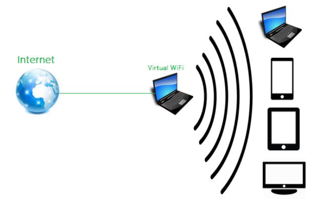 9 مخاطر لـ الواي فاي Wi-Fi العام وطرق حماية نفسك من الهاكرز !
