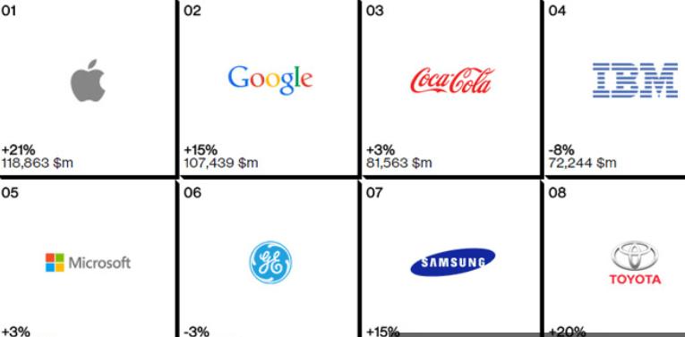 العلامات التجارية الأعلى قيمة في العالم