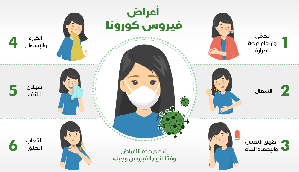 اعراض فيروس كورونا وكيف تحمي نفسك منه؟